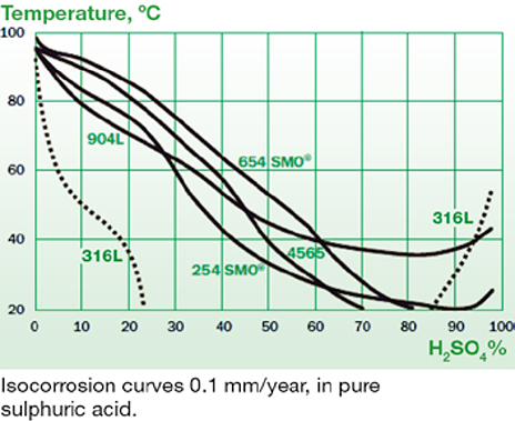 ISO corrosion curves 0.1mm/year, in pure sulphuric acid.