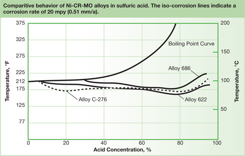 Comparitive behavior of NiCR-MO alloys in sulfuric acid.