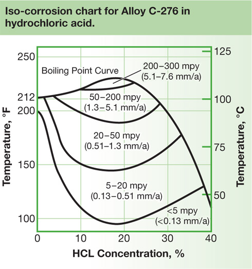 Iso-corrosion chart for Alloy C-276 in hydrochloric acid.