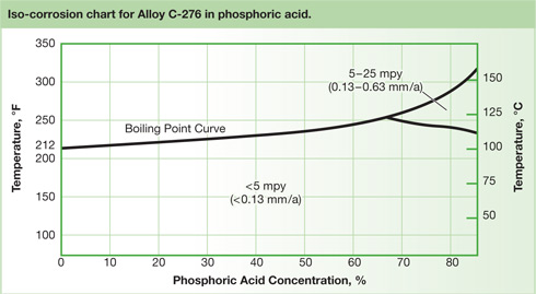Isc-corrosion chart for Alloy C-276 in phosphoric acid.