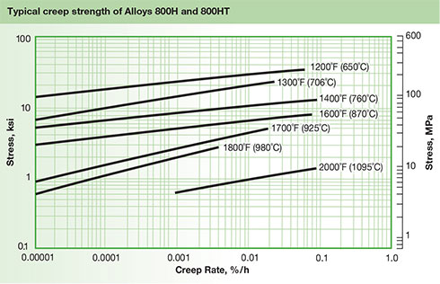 Typical Creep Strength of Alloys 800H and 800HT