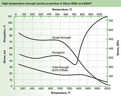 High Temperature Strength Tensile Properties of Alloys 800H and 800HT