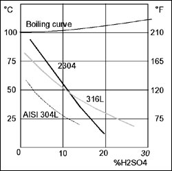 Corrosion resistance to stagnant sulfuric acid (0,3 mm/year)
