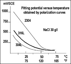 Pitting potential versus temperature obtained by polarization curves
