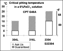 Critical pitting temperature in a 6%FeCl3 Solution