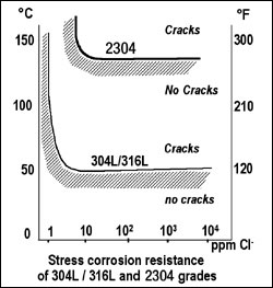 Stress Corrosion Resistance of 304L/316L and 2304 grades