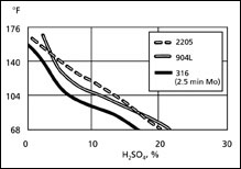 Isocorrosion Curves 4 mpy (0.1 mm/yr), in sulfuric acid solution containing 2000 ppm