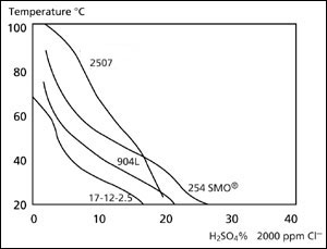 Isocorrosion curves, 0.1 mm/year, in sulfuric acid with an addition of 2000 ppm chloride ions