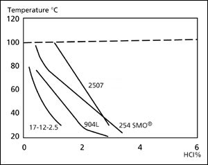 Isocorrosion curves, 0.1 mm/year, in hydrochloric acid.  Broken line curve represents the boiling point