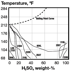 Isocorosion curves, 0.1 mm/year, in sulfuric acid